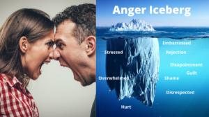 Anger iceberg